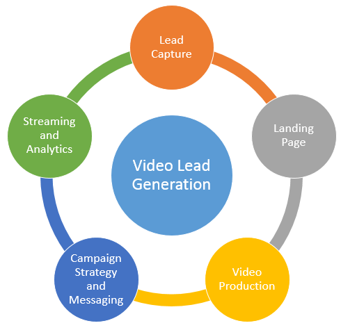 B2B Video Lead Generation Campaign