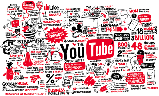 3 Ways Brands Can Use YouTubers to Build an Audience