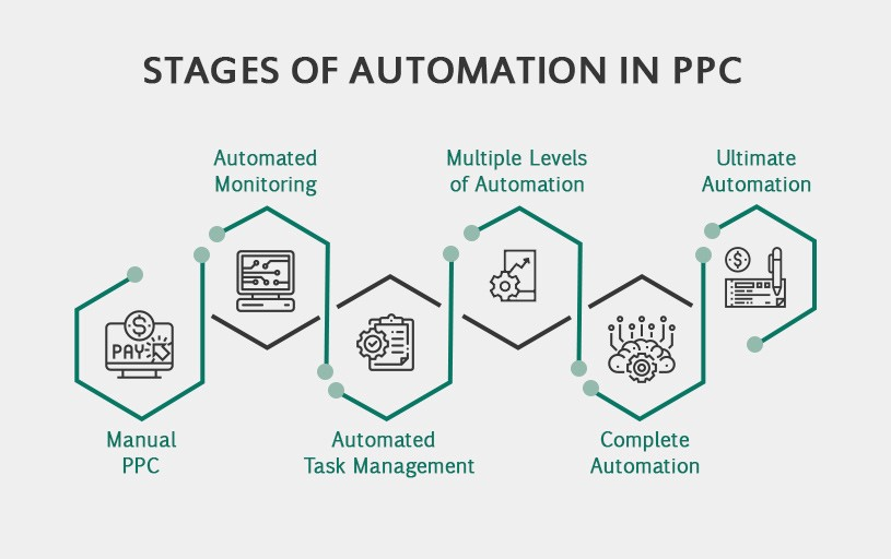 Stages of automation in PPC