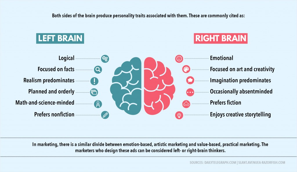 Left brain right brain marketing graphic