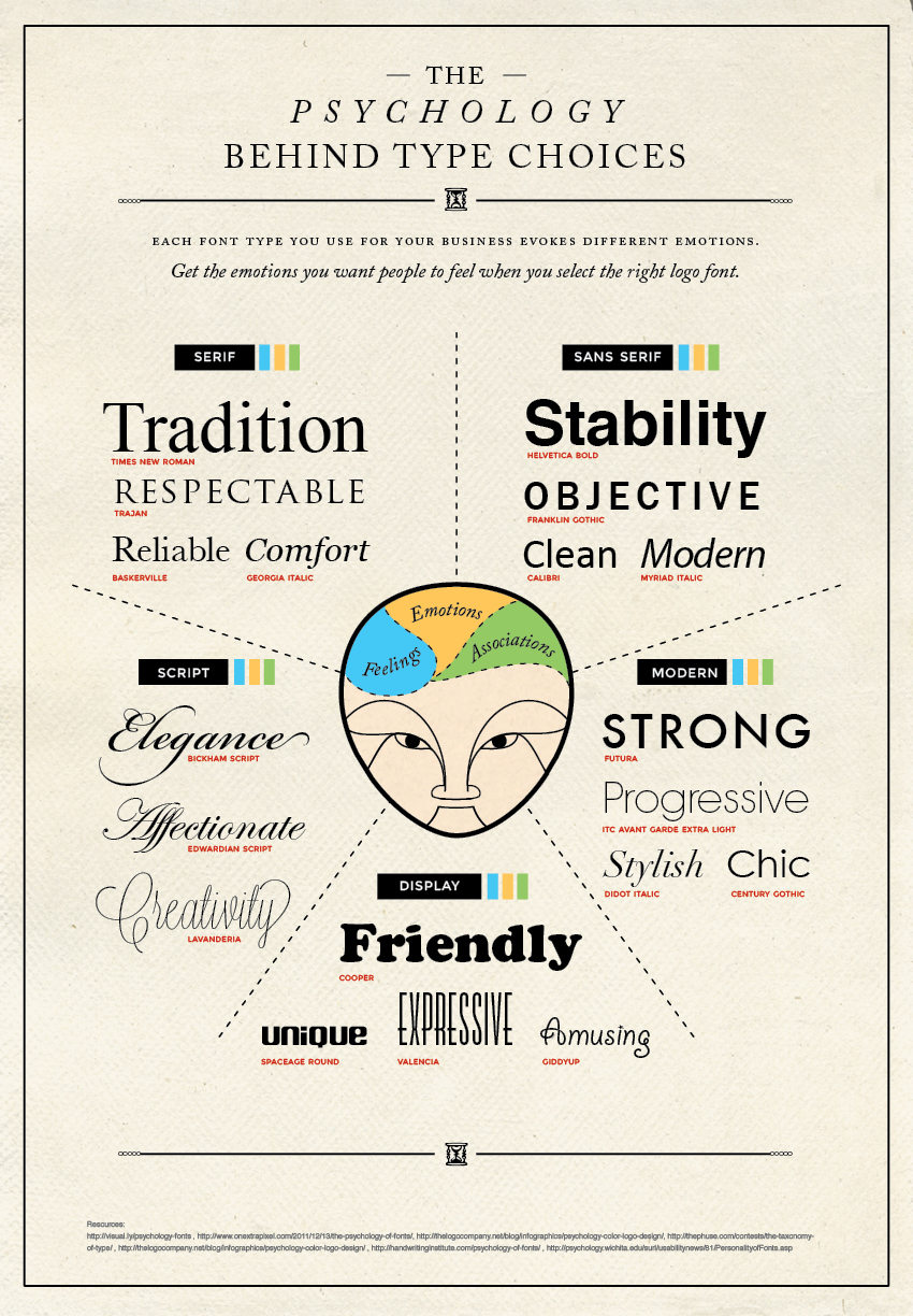 The psychology behind fonts and its role in neuromarketing