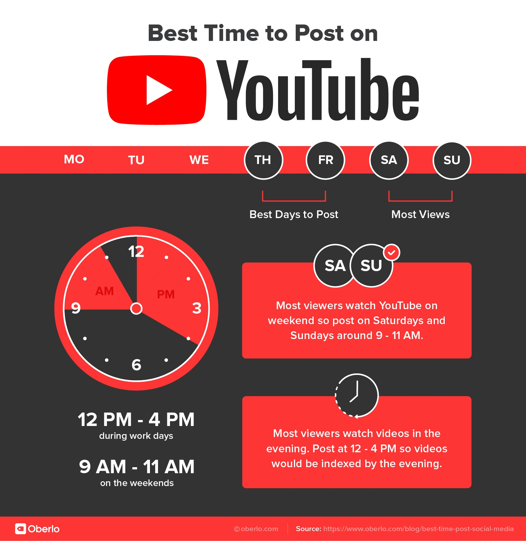 The best time to post on Youtube is during the nights and weekend