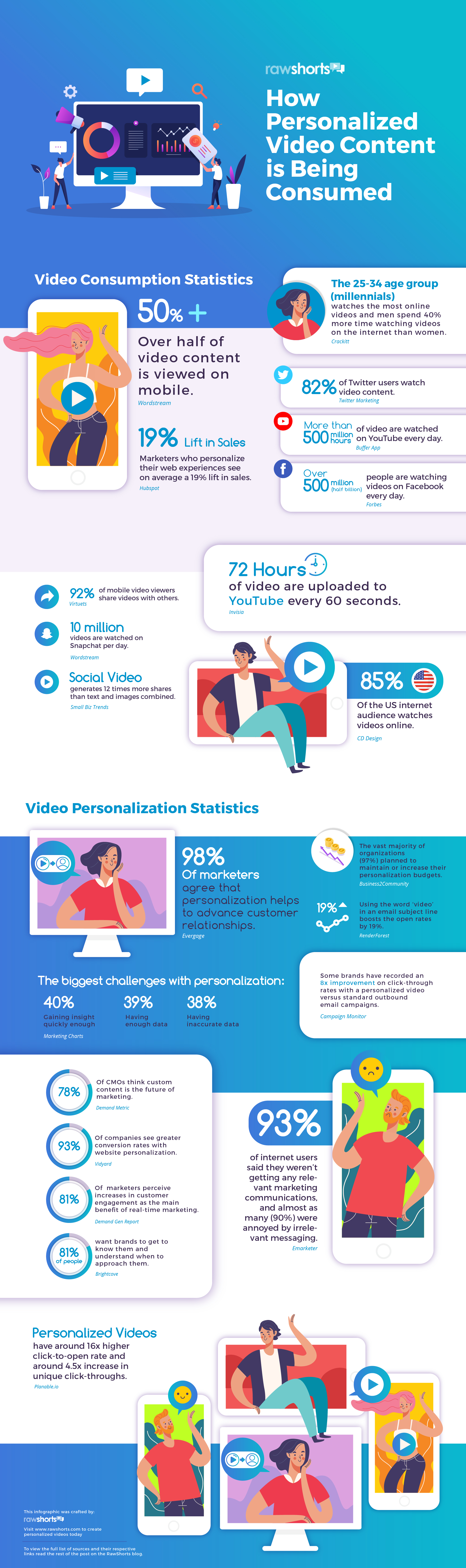 Raw Shorts infographic on how personalizaed content is being used throughout the web